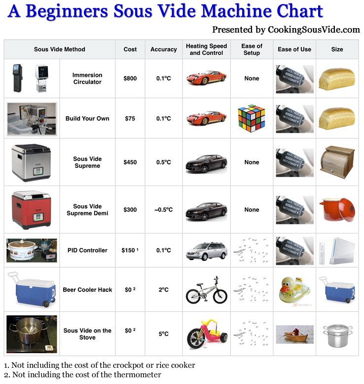 How To Pick Your Sous Vide Machine in addition First Thing To Cook With Sous Vide Immersion Circulator Essential Recipes in addition Joule Sous Vide Immersion Circulator Review furthermore Rocket Stove Mass Heater moreover Sous Vide Cooking The Secret Of Top Chefs. on immersion cooker