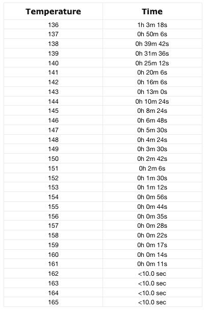 Chicken Temperature Chart