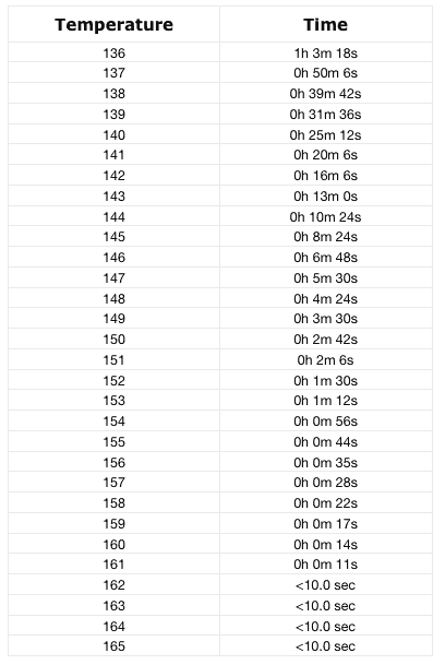 chicken temperature chart. Black Bedroom Furniture Sets. Home Design Ideas